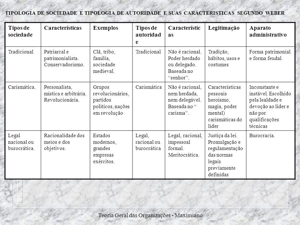 Teoria Geral das Organizações - Maximiano Tipos de sociedade CaracterísticasExemplosTipos de autoridad e Característic as LegitimaçãoAparato administr