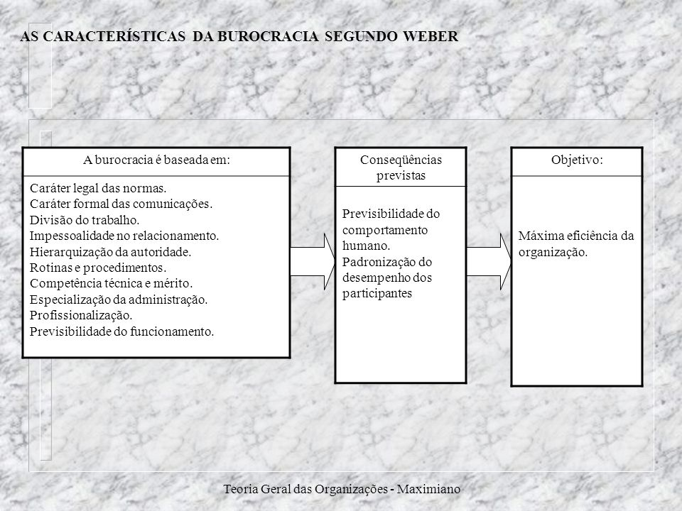 Teoria Geral das Organizações - Maximiano A burocracia é baseada em: Caráter legal das normas. Caráter formal das comunicações. Divisão do trabalho. I