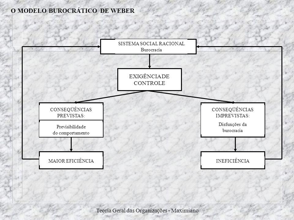 Teoria Geral das Organizações - Maximiano O MODELO BUROCRÁTICO DE WEBER EXIGÊNCIA DE CONTROLE SISTEMA SOCIAL RACIONAL Burocracia CONSEQÜÊNCIAS PREVIST