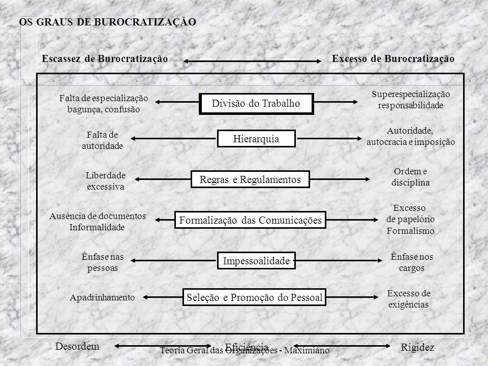 Teoria Geral das Organizações - Maximiano OS GRAUS DE BUROCRATIZAÇÃO Escassez de BurocratizaçãoExcesso de Burocratização Desordem RigidezEficiência Di