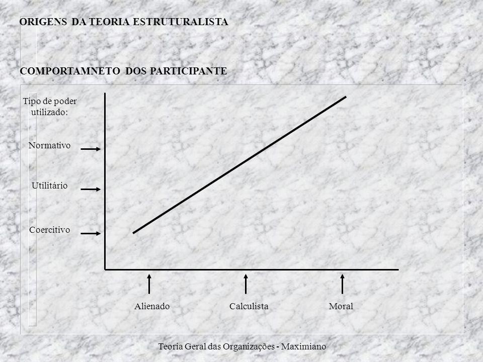Teoria Geral das Organizações - Maximiano Tipo de poder utilizado: Normativo Utilitário Coercitivo MoralCalculistaAlienado COMPORTAMNETO DOS PARTICIPA