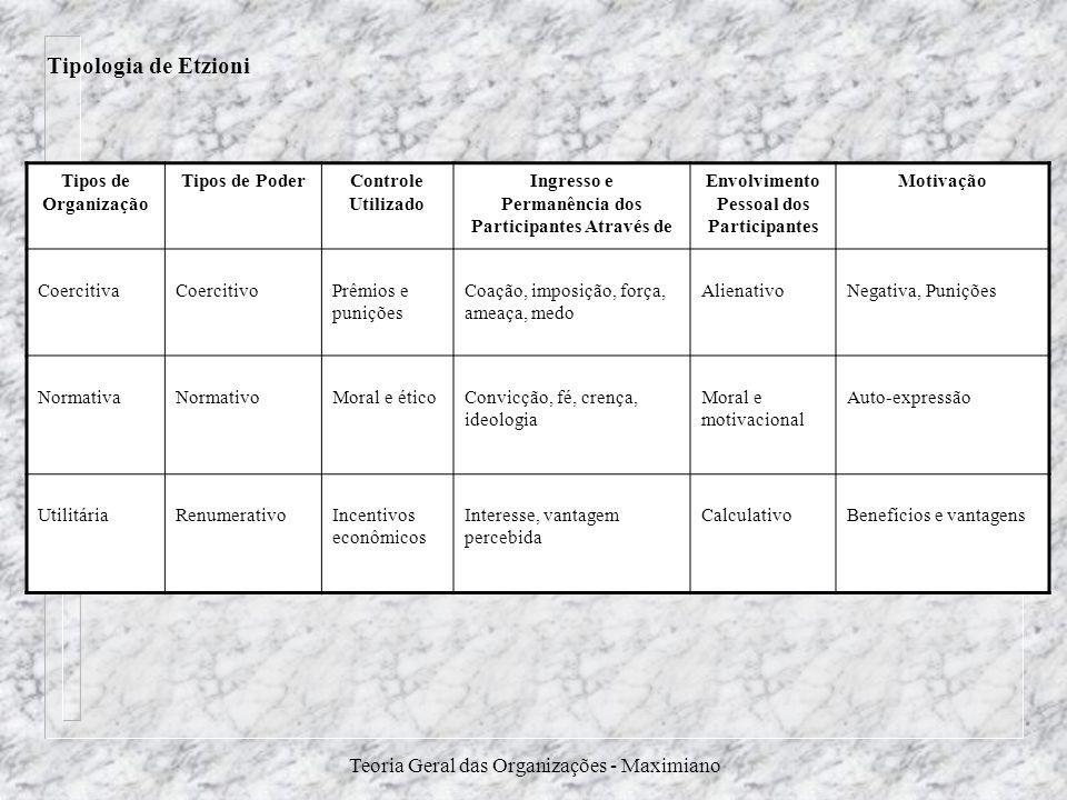 Teoria Geral das Organizações - Maximiano Tipos de Organização Tipos de PoderControle Utilizado Ingresso e Permanência dos Participantes Através de En