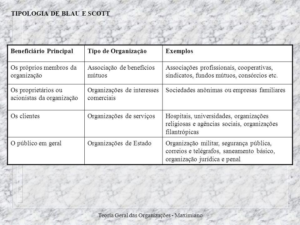 Teoria Geral das Organizações - Maximiano TIPOLOGIA DE BLAU E SCOTT Beneficiário PrincipalTipo de OrganizaçãoExemplos Os próprios membros da organizaç