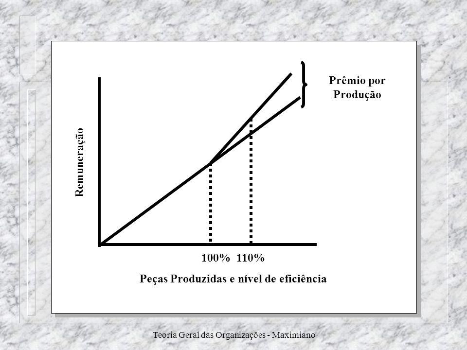 Teoria Geral das Organizações - Maximiano Remuneração Prêmio por Produção 100% 110% Peças Produzidas e nível de eficiência