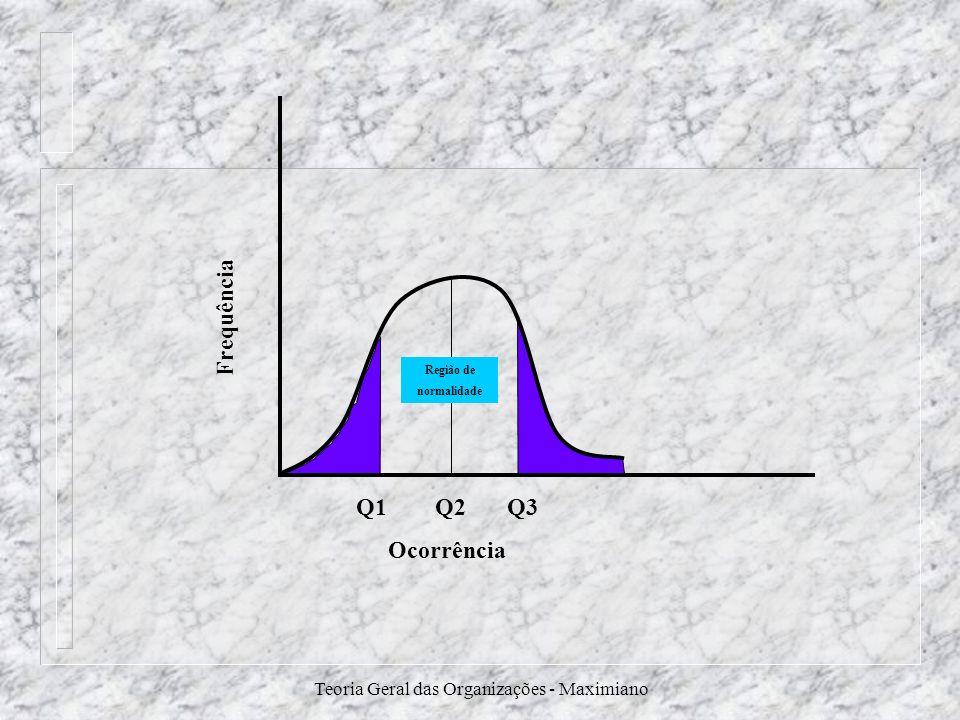 Teoria Geral das Organizações - Maximiano Frequência Q1 Q2 Q3 Ocorrência Região de normalidade