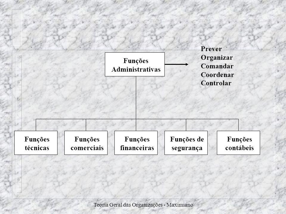 Teoria Geral das Organizações - Maximiano Funções Administrativas Funções técnicas Funções comerciais Funções financeiras Funções de segurança Funções