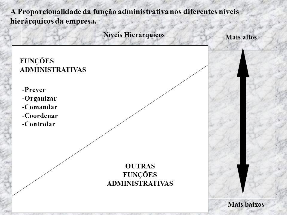Teoria Geral das Organizações - Maximiano FUNÇÕES ADMINISTRATIVAS OUTRAS FUNÇÕES ADMINISTRATIVAS -Prever -Organizar -Comandar -Coordenar -Controlar Ní