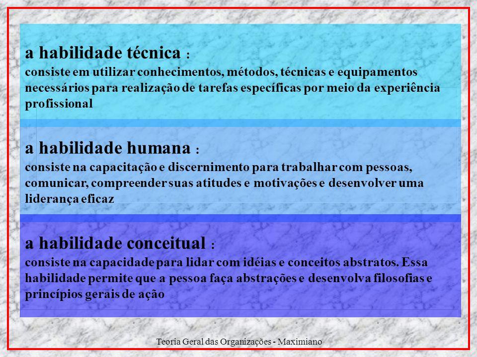 Teoria Geral das Organizações - Maximiano Níveis Administrativos Habilidades Necessárias Institucional Intermediário Operacional Alta Direção Gerência Supervisão Técnicas Humanas Conceitual