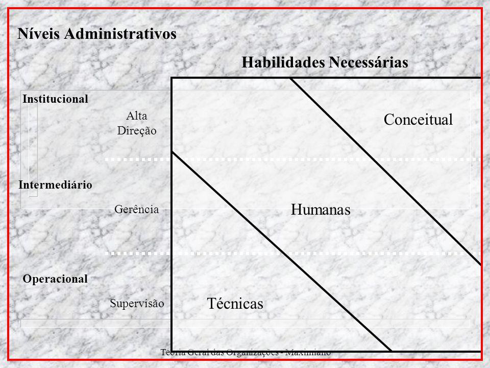 Teoria Geral das Organizações - Maximiano Níveis Administrativos Habilidades Necessárias Institucional Intermediário Operacional Alta Direção Gerência