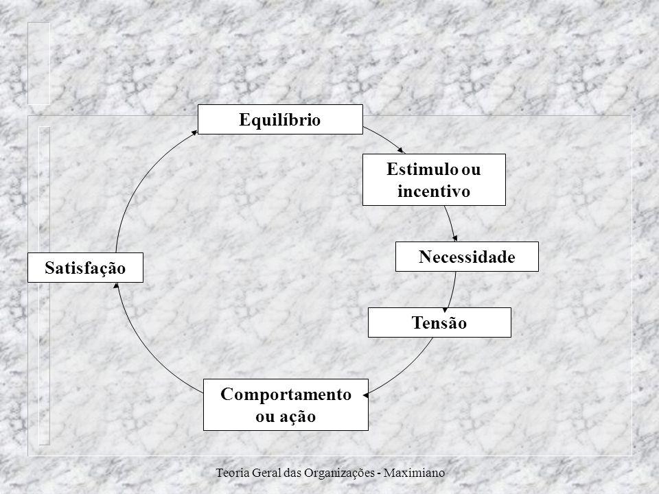 Teoria Geral das Organizações - Maximiano Satisfação Equilíbrio Comportamento ou ação Estimulo ou incentivo Necessidade Tensão