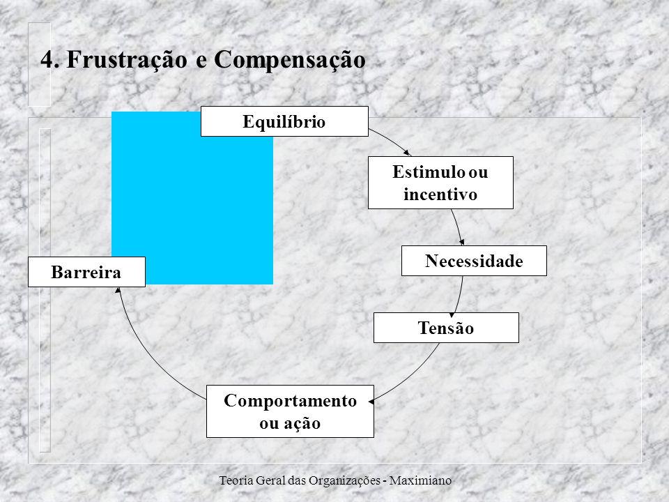 Teoria Geral das Organizações - Maximiano Barreira Equilíbrio Comportamento ou ação Estimulo ou incentivo Necessidade Tensão 4. Frustração e Compensaç