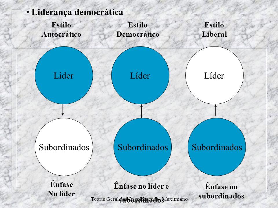 Teoria Geral das Organizações - Maximiano Líder Subordinados Líder Subordinados Estilo Autocrático Estilo Democrático Estilo Liberal Ênfase No líder Ê