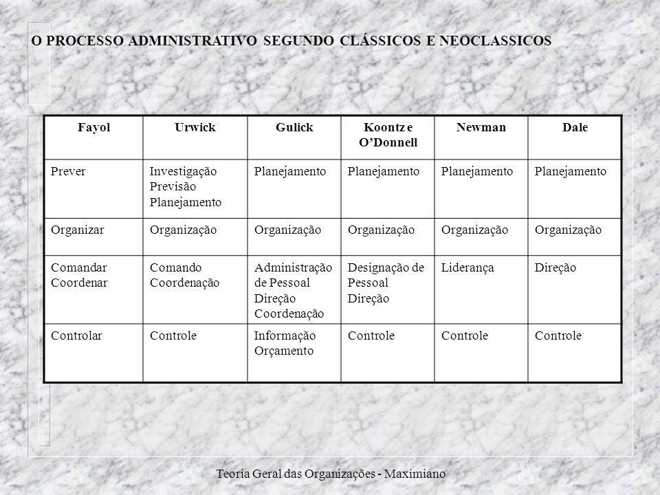 Teoria Geral das Organizações - Maximiano FayolUrwickGulickKoontz e ODonnell NewmanDale PreverInvestigação Previsão Planejamento OrganizarOrganização