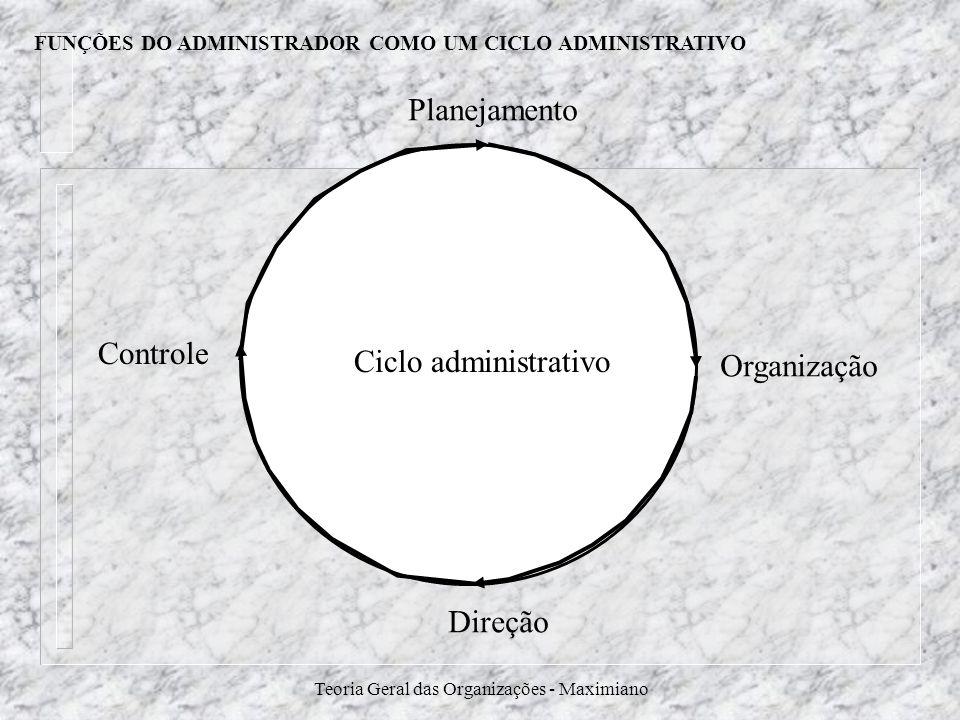 Teoria Geral das Organizações - Maximiano Planejamento Organização Direção Controle Ciclo administrativo FUNÇÕES DO ADMINISTRADOR COMO UM CICLO ADMINI