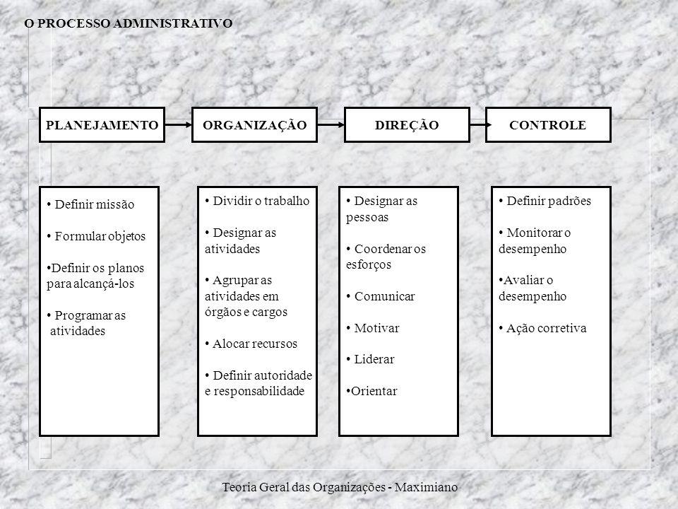Teoria Geral das Organizações - Maximiano O PROCESSO ADMINISTRATIVO PLANEJAMENTOORGANIZAÇÃODIREÇÃOCONTROLE Definir missão Formular objetos Definir os