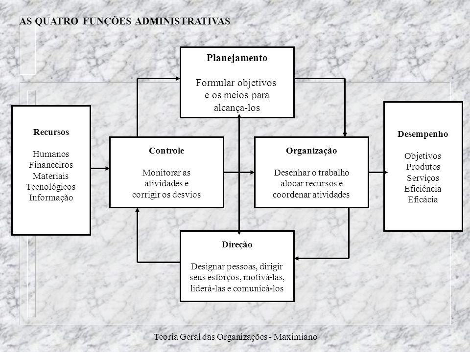 Teoria Geral das Organizações - Maximiano AS QUATRO FUNÇÕES ADMINISTRATIVAS Planejamento Formular objetivos e os meios para alcança-los Controle Monit