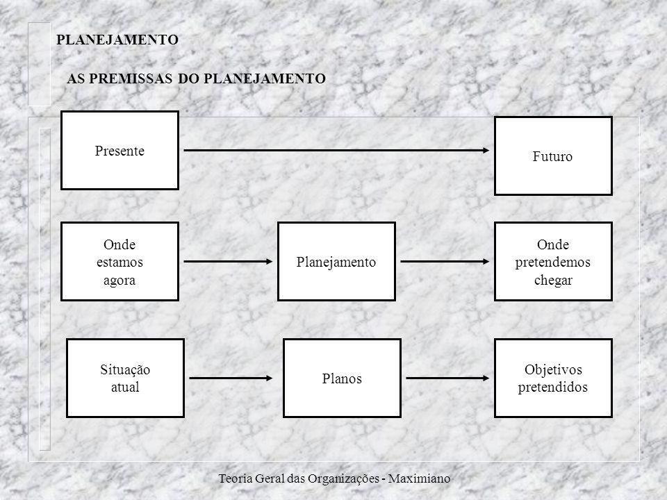 Teoria Geral das Organizações - Maximiano AS PREMISSAS DO PLANEJAMENTO Presente Onde estamos agora Situação atual Planos Planejamento Objetivos preten