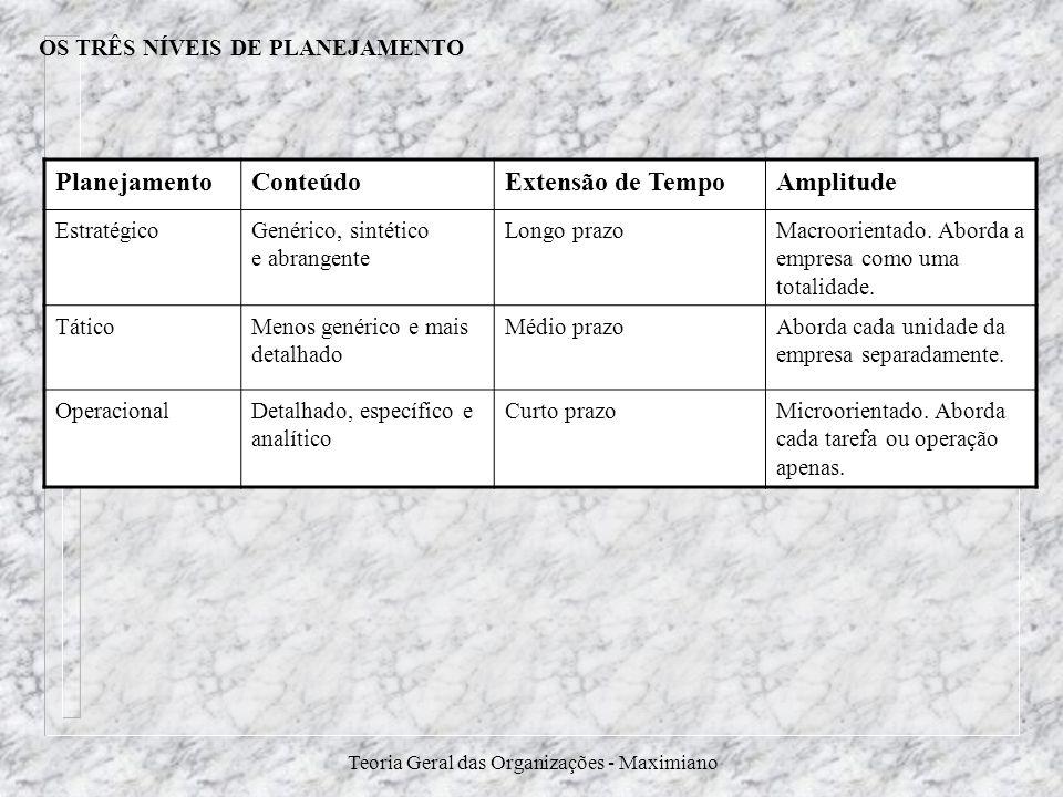 Teoria Geral das Organizações - Maximiano OS TRÊS NÍVEIS DE PLANEJAMENTO PlanejamentoConteúdoExtensão de TempoAmplitude EstratégicoGenérico, sintético