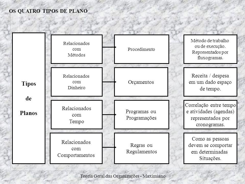 Teoria Geral das Organizações - Maximiano OS QUATRO TIPOS DE PLANO Tipos de Planos Relacionados com Métodos Procedimento Relacionados com Dinheiro Orç