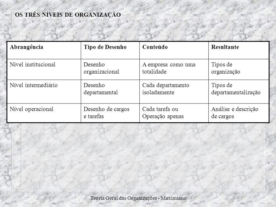 Teoria Geral das Organizações - Maximiano OS TRÊS NÍVEIS DE ORGANIZAÇÃO AbrangênciaTipo de DesenhoConteúdoResultante Nível institucionalDesenho organi