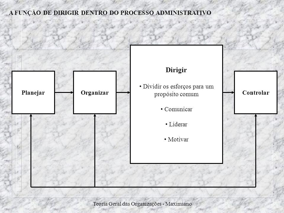 Teoria Geral das Organizações - Maximiano A FUNÇÃO DE DIRIGIR DENTRO DO PROCESSO ADMINISTRATIVO PlanejarControlarOrganizar Dirigir Dividir os esforços