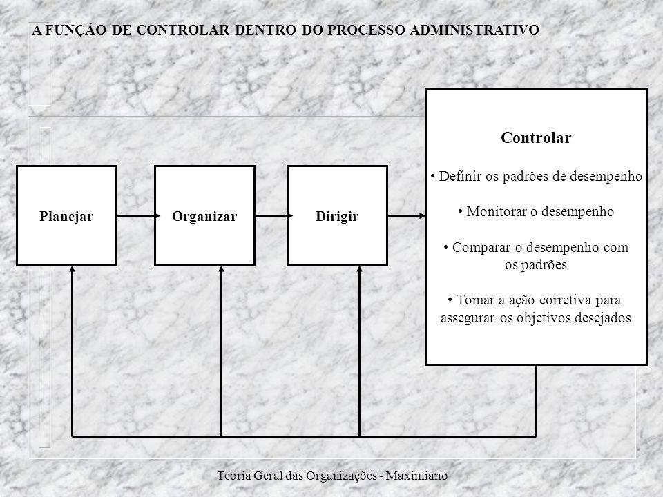 Teoria Geral das Organizações - Maximiano A FUNÇÃO DE CONTROLAR DENTRO DO PROCESSO ADMINISTRATIVO PlanejarDirigirOrganizar Controlar Definir os padrõe