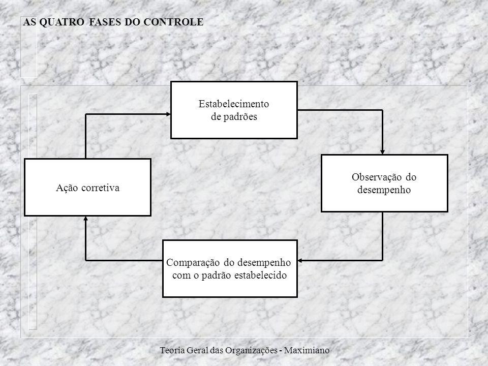 Teoria Geral das Organizações - Maximiano AS QUATRO FASES DO CONTROLE Estabelecimento de padrões Ação corretiva Observação do desempenho Comparação do