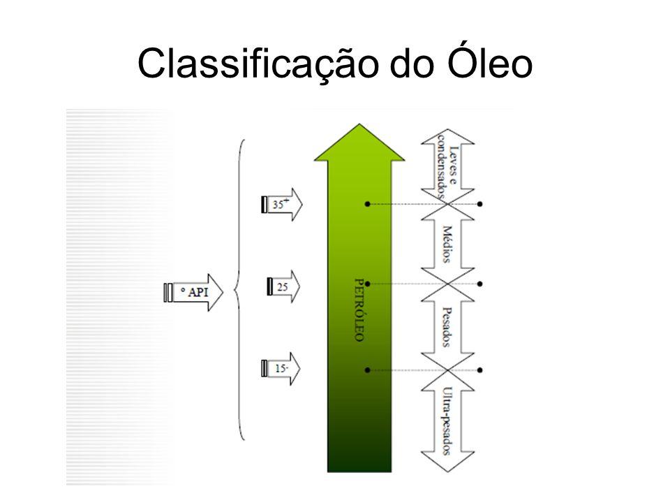Classificação do Óleo