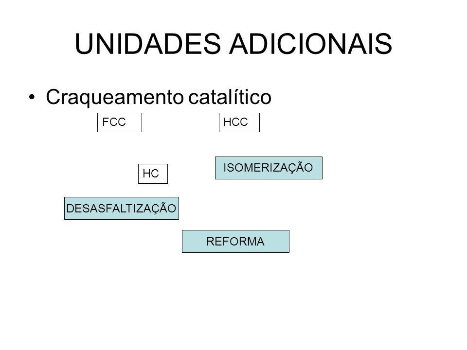 UNIDADES ADICIONAIS FCCHCC HC Craqueamento catalítico ISOMERIZAÇÃO REFORMA DESASFALTIZAÇÃO