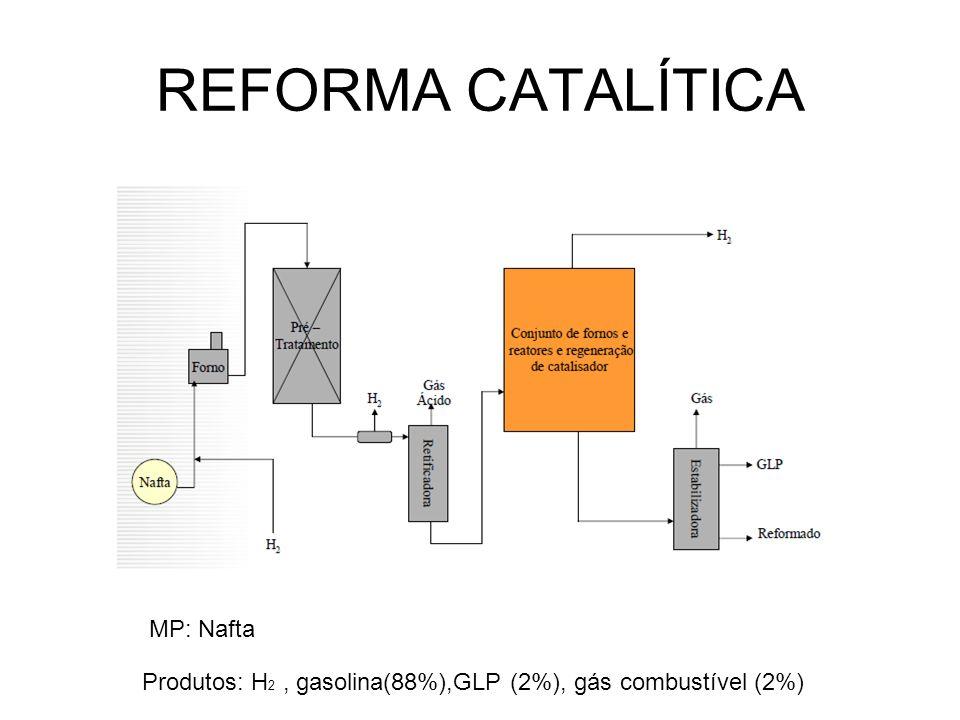 REFORMA CATALÍTICA Produtos: H 2, gasolina(88%),GLP (2%), gás combustível (2%) MP: Nafta