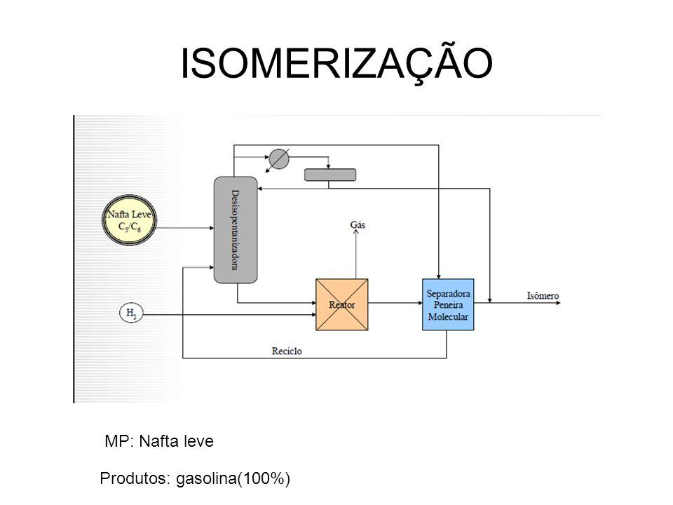 ISOMERIZAÇÃO Produtos: gasolina(100%) MP: Nafta leve