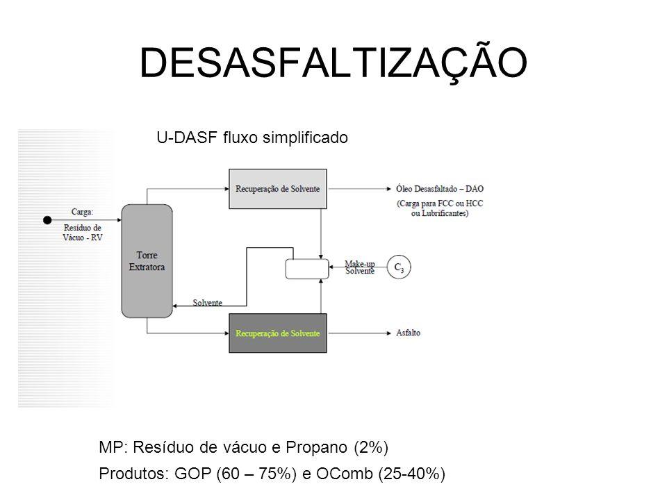 DESASFALTIZAÇÃO U-DASF fluxo simplificado Produtos: GOP (60 – 75%) e OComb (25-40%) MP: Resíduo de vácuo e Propano (2%)