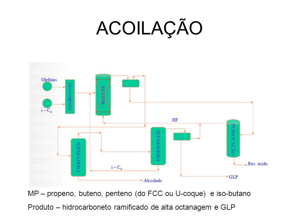 ACOILAÇÃO MP – propeno, buteno, penteno (do FCC ou U-coque) e iso-butano Produto – hidrocarboneto ramificado de alta octanagem e GLP