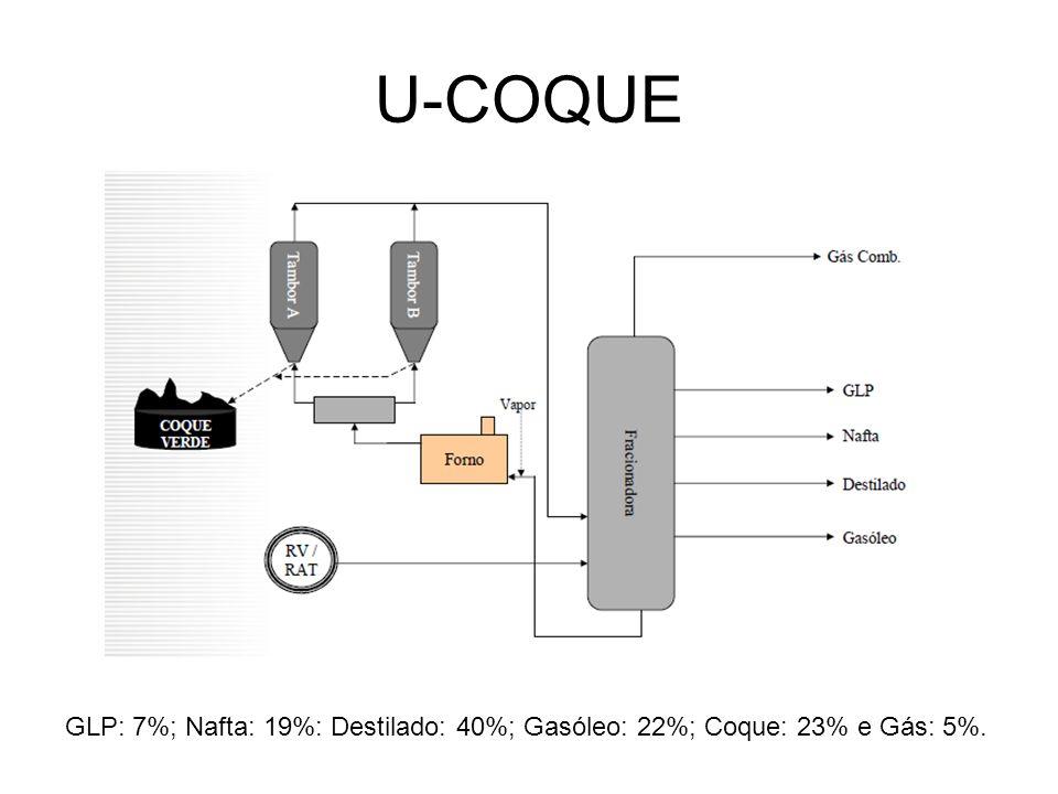 U-COQUE GLP: 7%; Nafta: 19%: Destilado: 40%; Gasóleo: 22%; Coque: 23% e Gás: 5%.