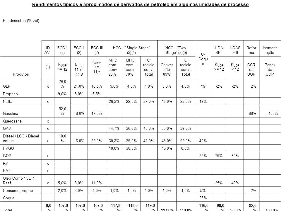 Rendimentos típicos e aproximados de derivados de petróleo em algumas unidades de processo Rendimentos (% vol) UD AV FCC I (2) FCC II (2) FCC III (2)