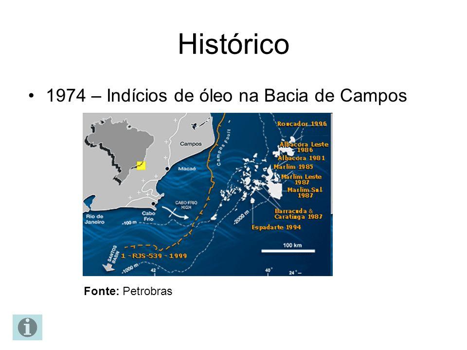 Histórico 1974 – Indícios de óleo na Bacia de Campos Fonte: Petrobras