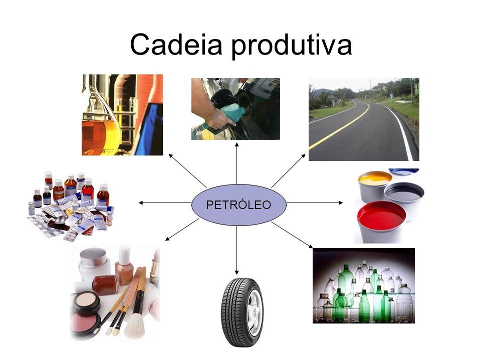 Cadeia produtiva PETRÓLEO Combustíveis