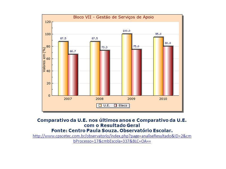 Comparativo da U.E. nos últimos anos e Comparativo da U.E. com o Resultado Geral Fonte: Centro Paula Souza. Observatório Escolar. http://www.cpscetec.