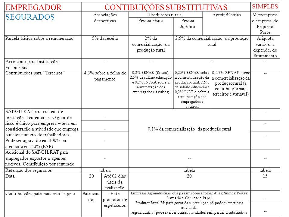 EMPREGADORCONTIBUIÇÕES SUBSTITUTIVAS SIMPLES SEGURADOS Associações desportivas Produtores ruraisAgroindústriasMicoempresa e Empresa de Pequeno Porte P