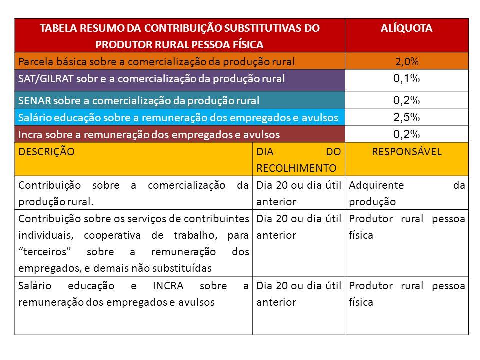 TABELA RESUMO DA CONTRIBUIÇÃO SUBSTITUTIVAS DO PRODUTOR RURAL PESSOA FÍSICA ALÍQUOTA Parcela básica sobre a comercialização da produção rural2,0% SAT/