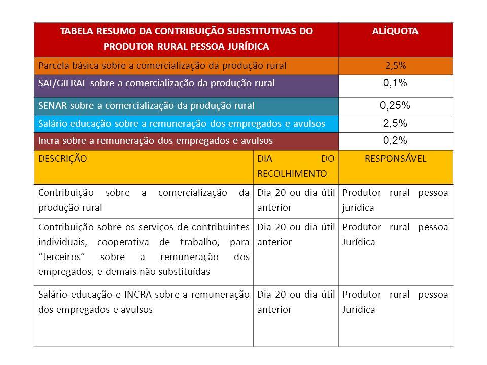 TABELA RESUMO DA CONTRIBUIÇÃO SUBSTITUTIVAS DO PRODUTOR RURAL PESSOA JURÍDICA ALÍQUOTA Parcela básica sobre a comercialização da produção rural2,5% SA