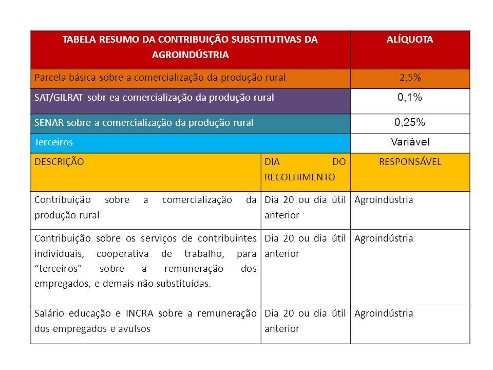 TABELA RESUMO DA CONTRIBUIÇÃO SUBSTITUTIVAS DA AGROINDÚSTRIA ALÍQUOTA Parcela básica sobre a comercialização da produção rural2,5% SAT/GILRAT sobr ea