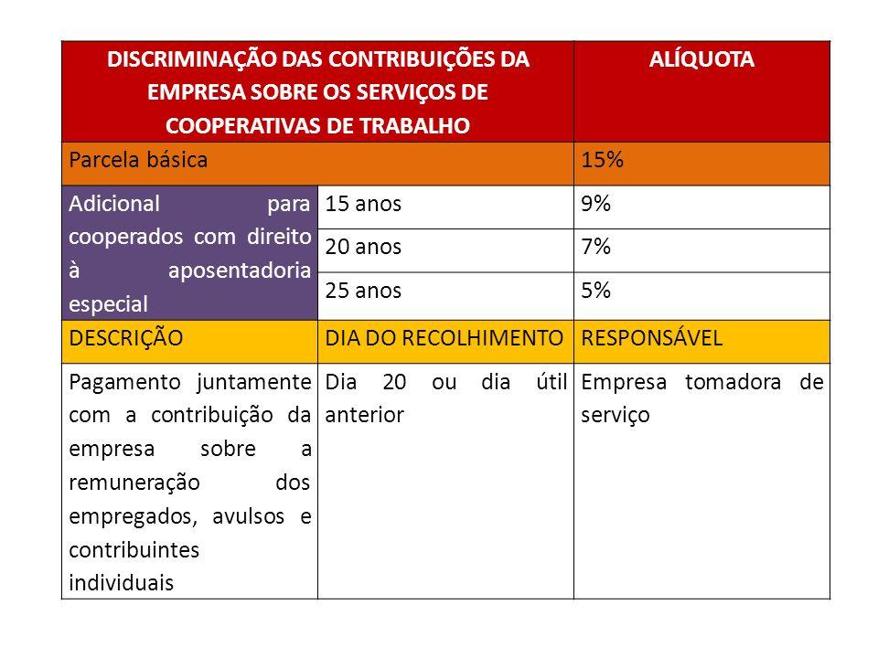 DISCRIMINAÇÃO DAS CONTRIBUIÇÕES DA EMPRESA SOBRE OS SERVIÇOS DE COOPERATIVAS DE TRABALHO ALÍQUOTA Parcela básica15% Adicional para cooperados com dire