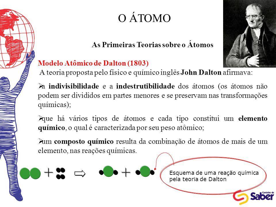 O ÁTOMO As Primeiras Teorias sobre o Átomos Modelo Atômico de Dalton (1803) A teoria proposta pelo físico e químico inglês John Dalton afirmava: a ind
