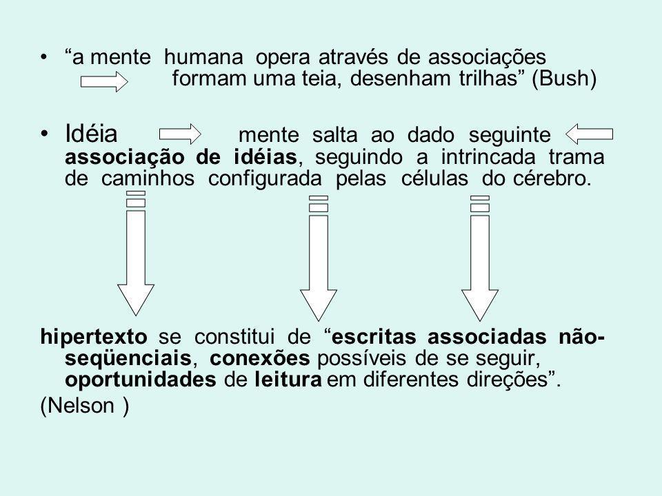 a mente humana opera através de associações formam uma teia, desenham trilhas (Bush) Idéia mente salta ao dado seguinte associação de idéias, seguindo