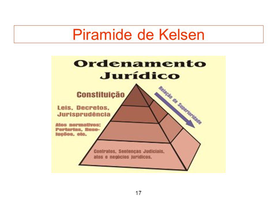 20 Piramide de Kelsen 17