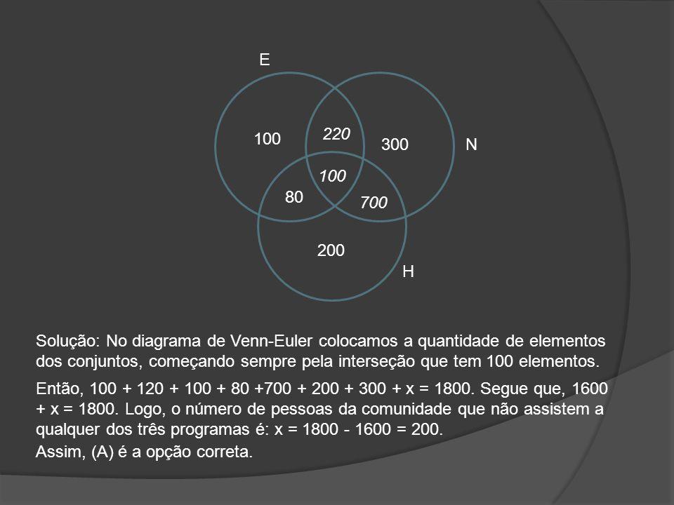 E N H 700 80 220 200 100 300 Solução: No diagrama de Venn-Euler colocamos a quantidade de elementos dos conjuntos, começando sempre pela interseção qu