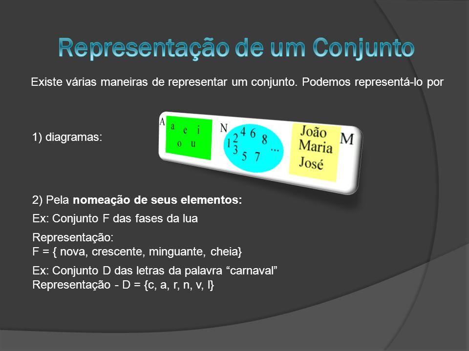 Existe várias maneiras de representar um conjunto. Podemos representá-lo por 1) diagramas: 2) Pela nomeação de seus elementos: Ex: Conjunto D das letr
