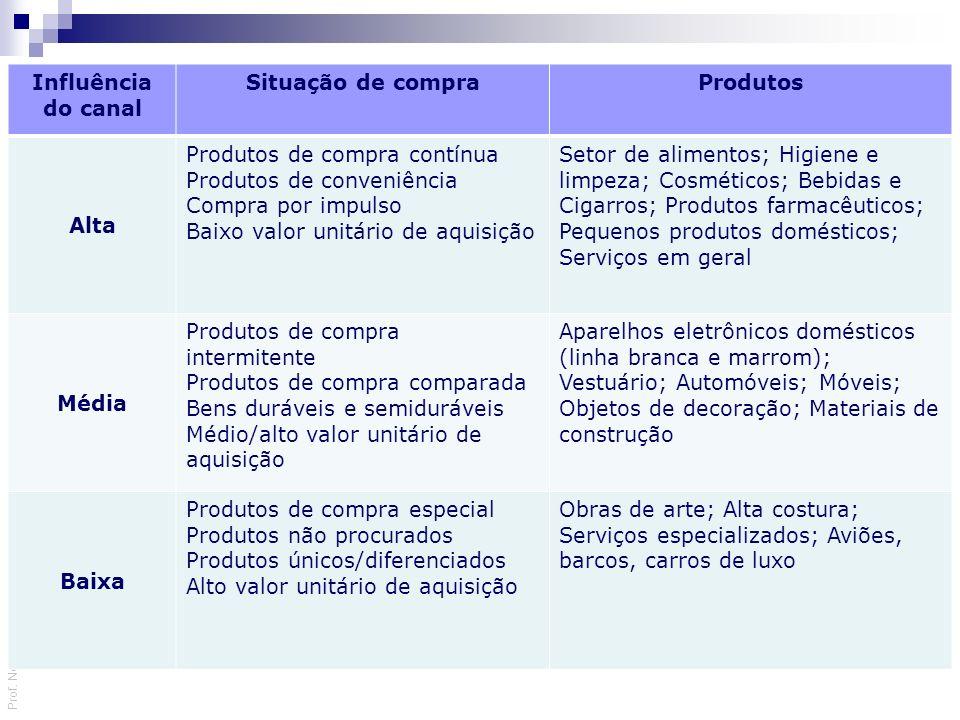 Prof. Nelson Firmino | Mix de Marketing Influência do canal Situação de compraProdutos Alta Produtos de compra contínua Produtos de conveniência Compr