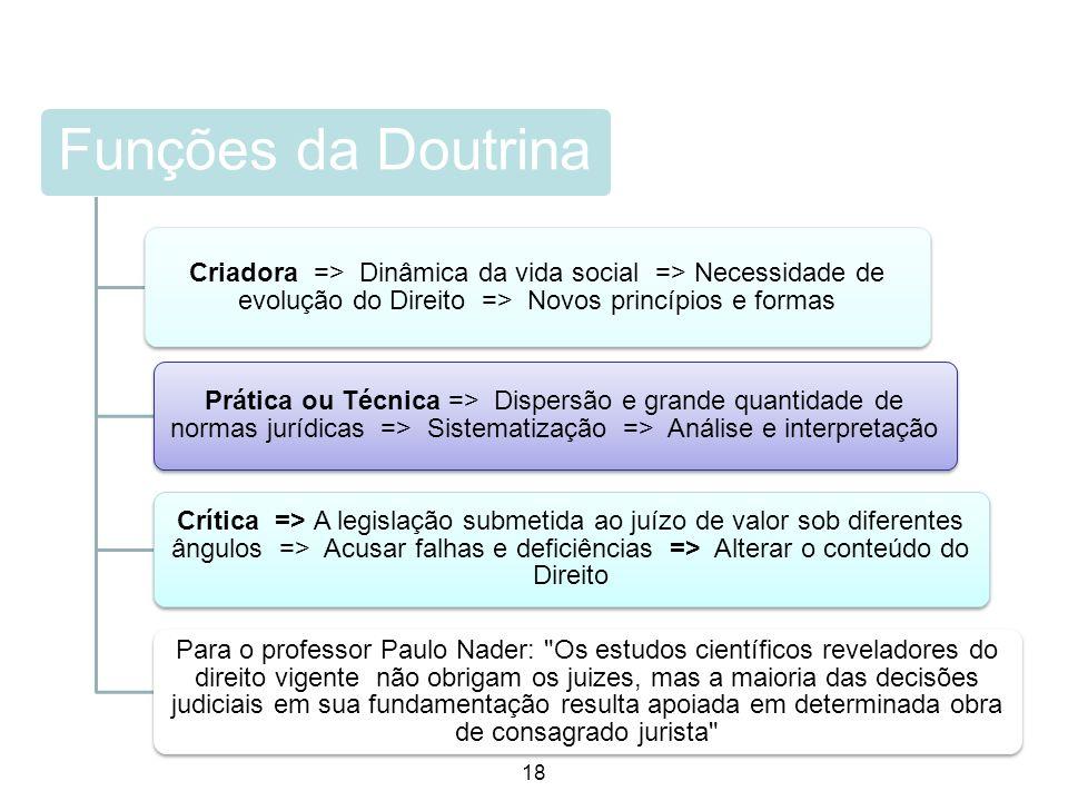18 Funções da Doutrina Criadora => Dinâmica da vida social => Necessidade de evolução do Direito => Novos princípios e formas Prática ou Técnica => Di